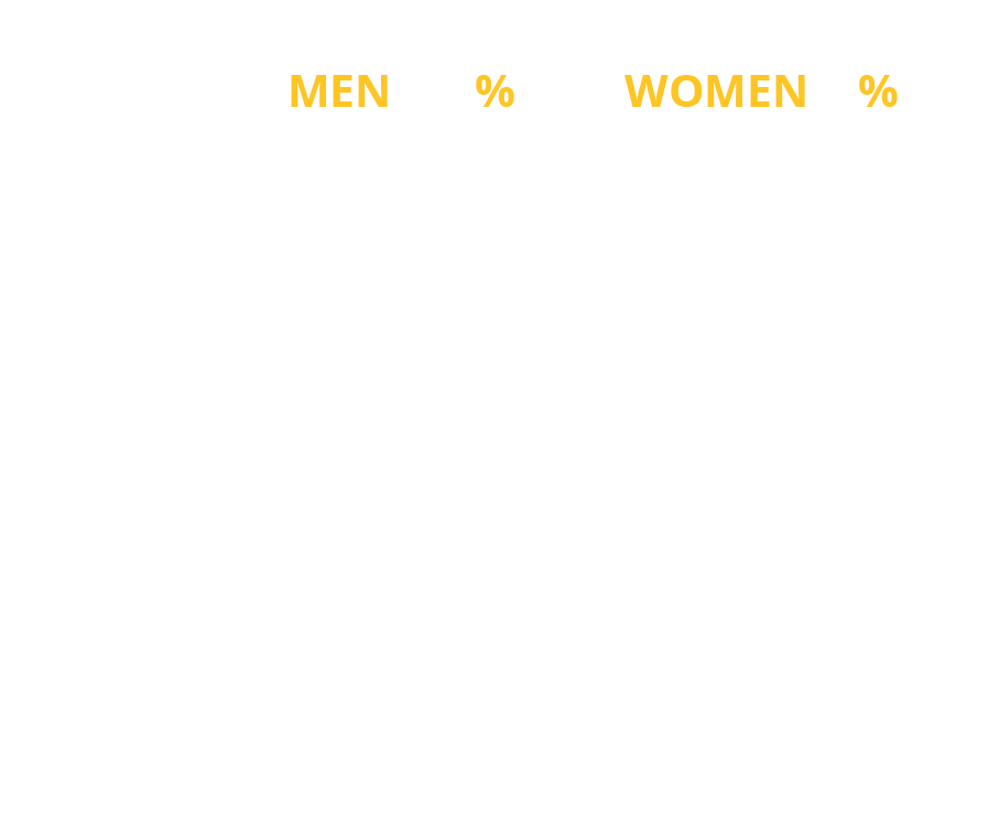 stats33